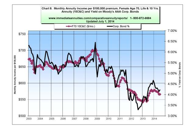 Annuity Rates Amp Trends Updated Monthly