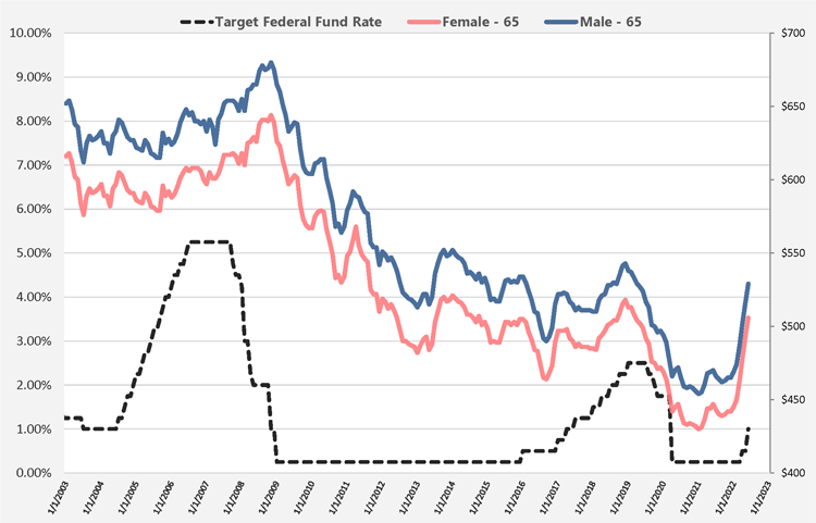 Chart of Target Fed Rates and Lifetime Annuity Rates