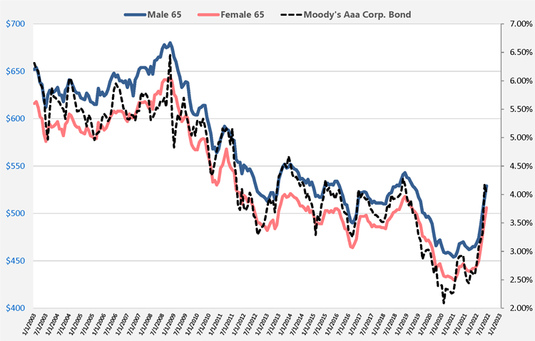 Chart of Annuity Rates and Moody's Aaa Bond Rates